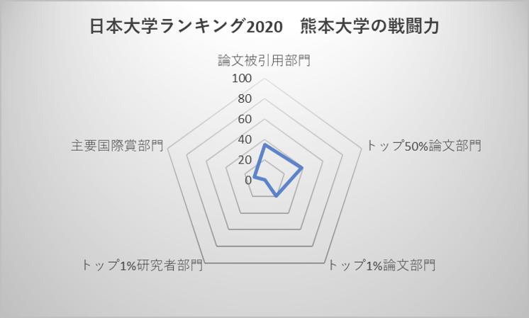 日本大学ランキング2020 熊本大学の実力