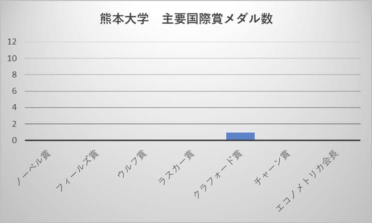 熊本大学 主要国際賞メダル数