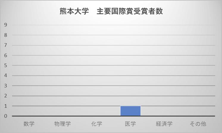 熊本大学 主要国際賞受賞者数