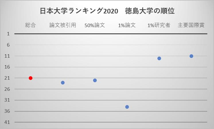 日本大学ランキング2020 徳島大学の順位