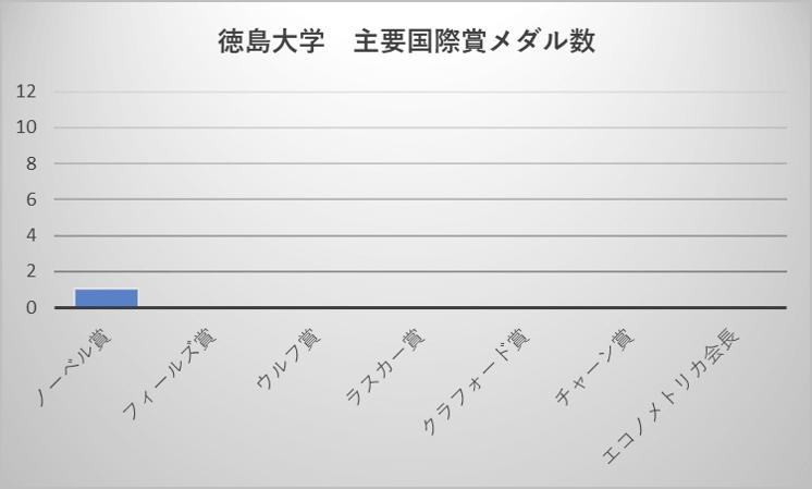 徳島大学 主要国際賞メダル数