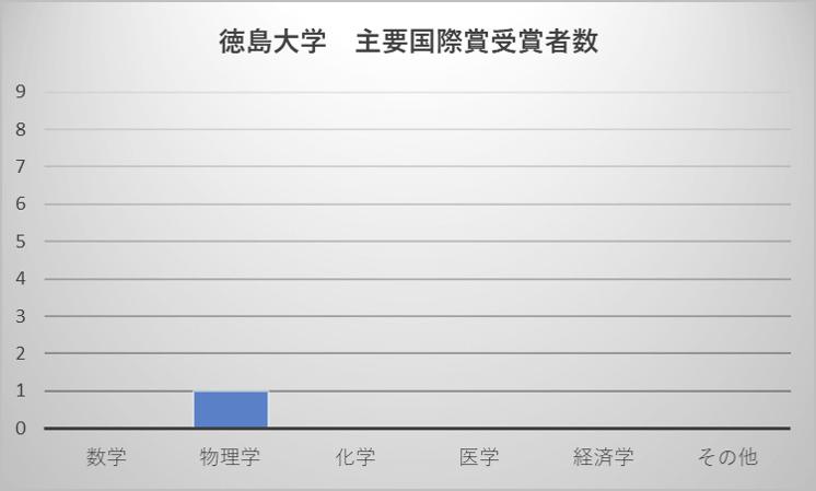 徳島大学 主要国際賞受賞者数