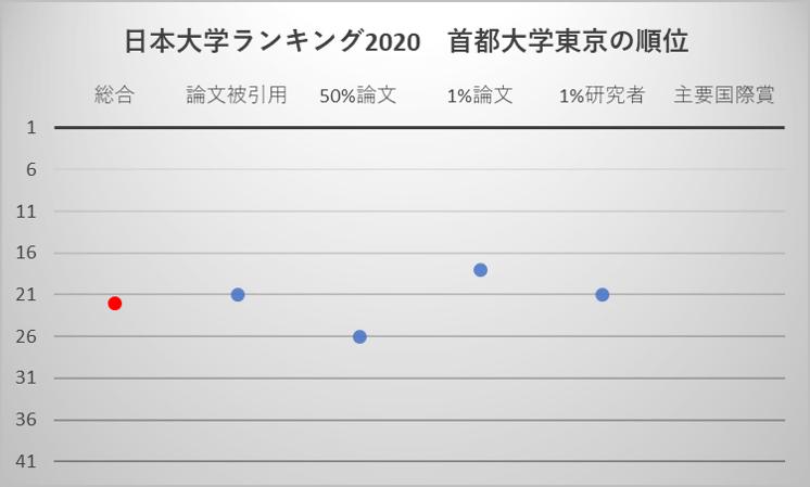 日本大学ランキング2020 首都大学東京の順位