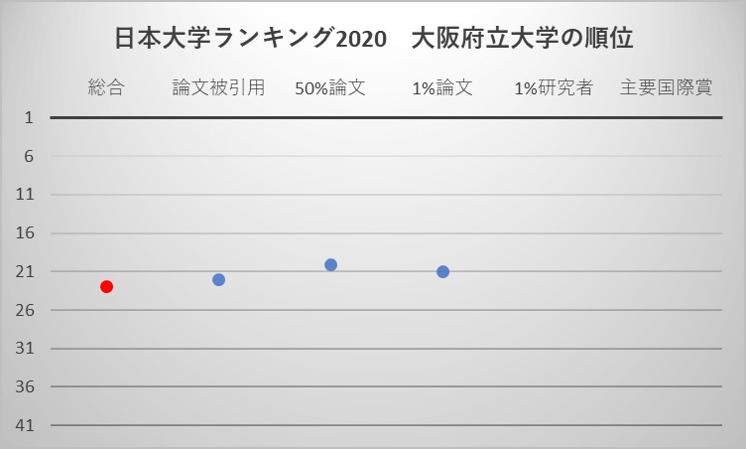 日本大学ランキング2020 大阪府立大学の順位