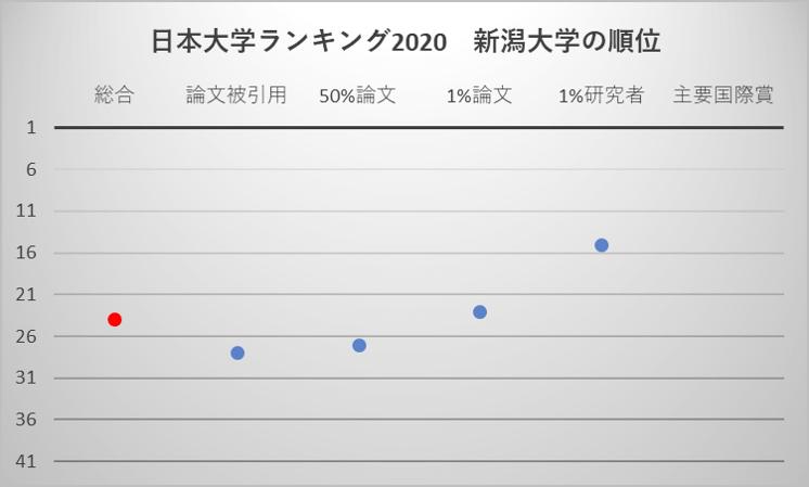 日本大学ランキング2020 新潟大学の順位