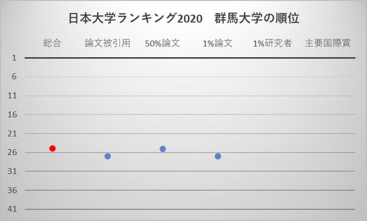 日本大学ランキング2020 群馬大学の順位