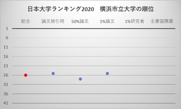 日本大学ランキング2020 横浜市立大学の順位