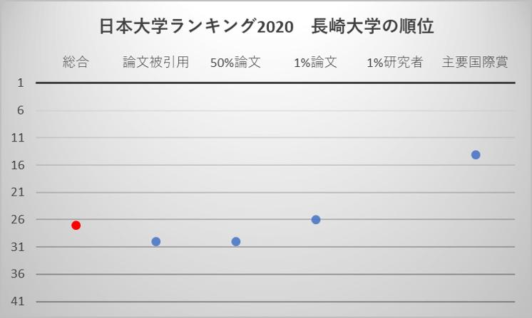 日本大学ランキング2020 長崎大学の順位