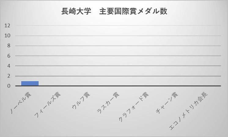 長崎大学 主要国際賞メダル数