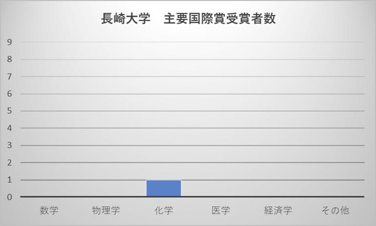 長崎大学 主要国際賞受賞者数
