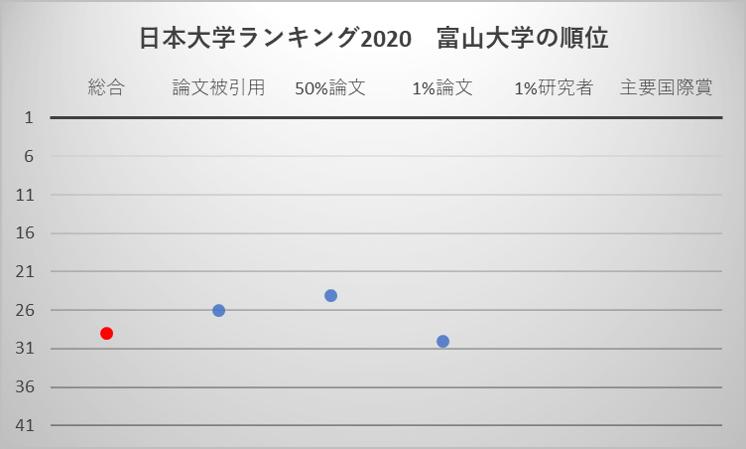 日本大学ランキング2020 富山大学の順位