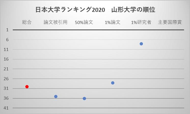 日本大学ランキング2020 山形大学の順位