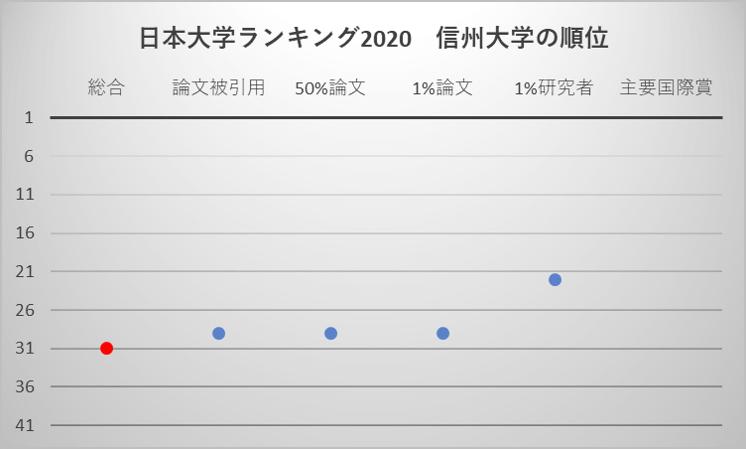 日本大学ランキング2020 信州大学の順位