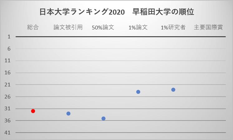 日本大学ランキング2020 早稲田大学の順位