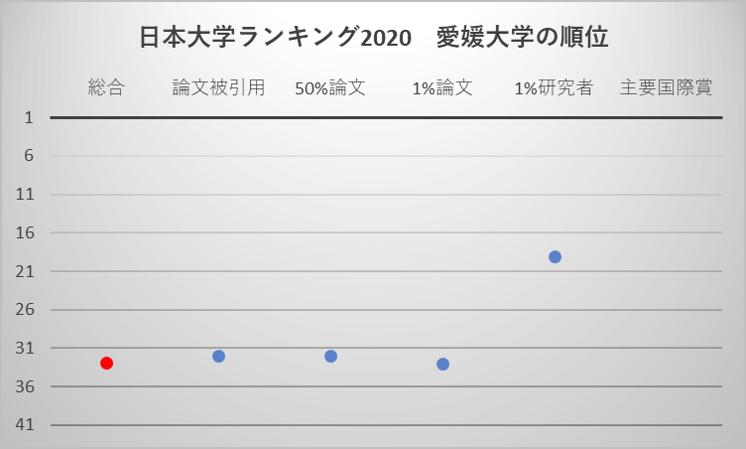 日本大学ランキング2020 愛媛大学の順位