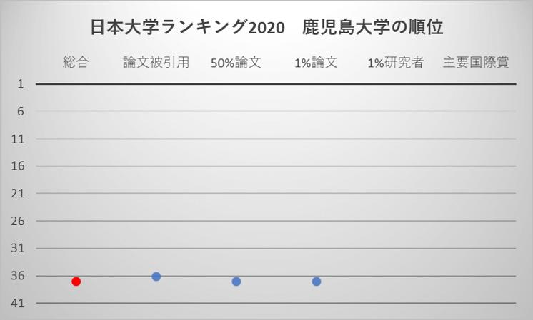 日本大学ランキング2020 鹿児島大学の順位