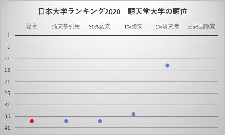 日本大学ランキング2020 順天堂大学の順位