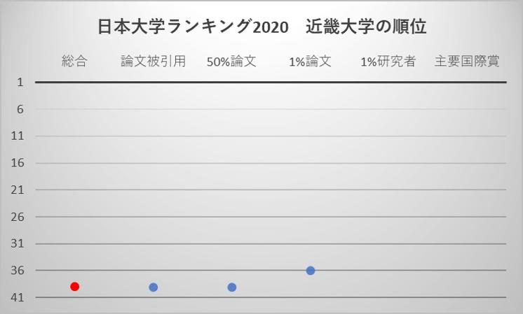 日本大学ランキング2020 近畿大学の順位