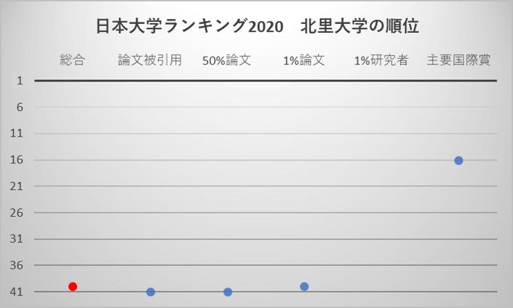 日本大学ランキング2020 北里大学の順位