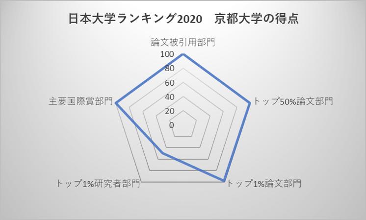 日本大学ランキング2020 京都大学の得点