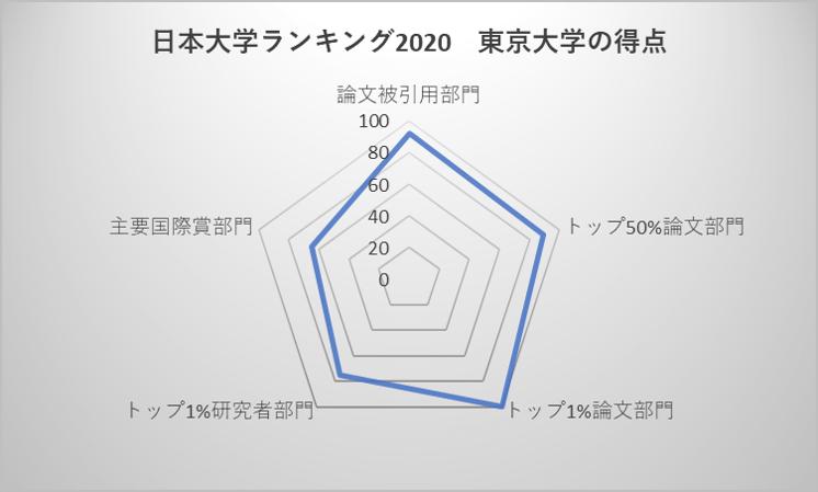 日本大学ランキング2020 東京大学の得点