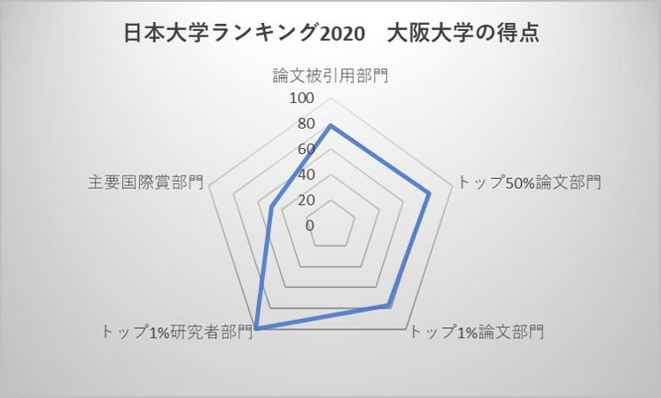 日本大学ランキング2020 大阪大学の得点