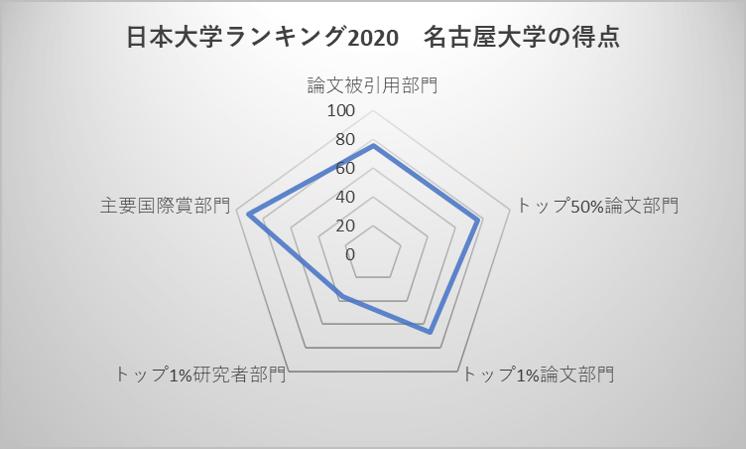 日本大学ランキング2020 名古屋大学の得点