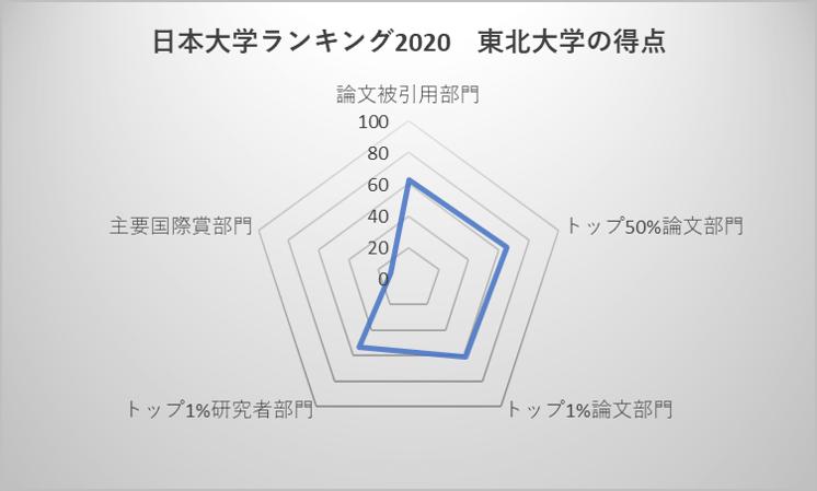 日本大学ランキング2020 東北大学の得点