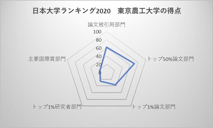 日本大学ランキング2020 東京農工大学の得点