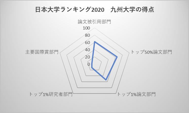 日本大学ランキング2020 九州大学の得点