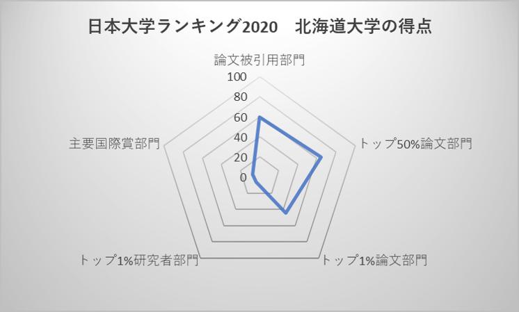 日本大学ランキング2020 北海道大学の得点