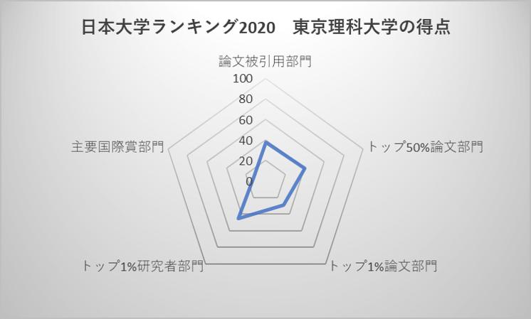 日本大学ランキング2020 東京理科大学の得点
