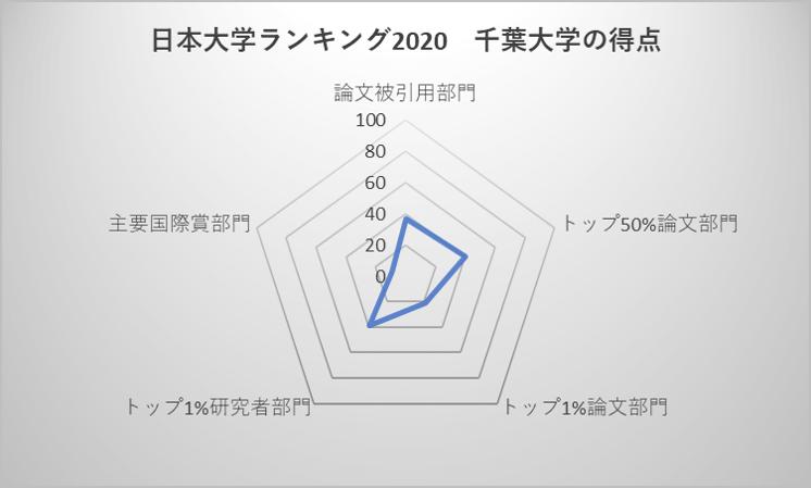 日本大学ランキング2020 千葉大学の得点