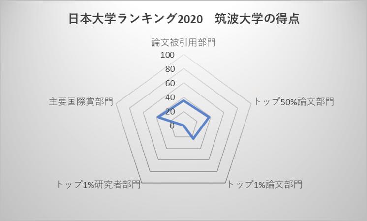 日本大学ランキング2020 筑波大学の得点
