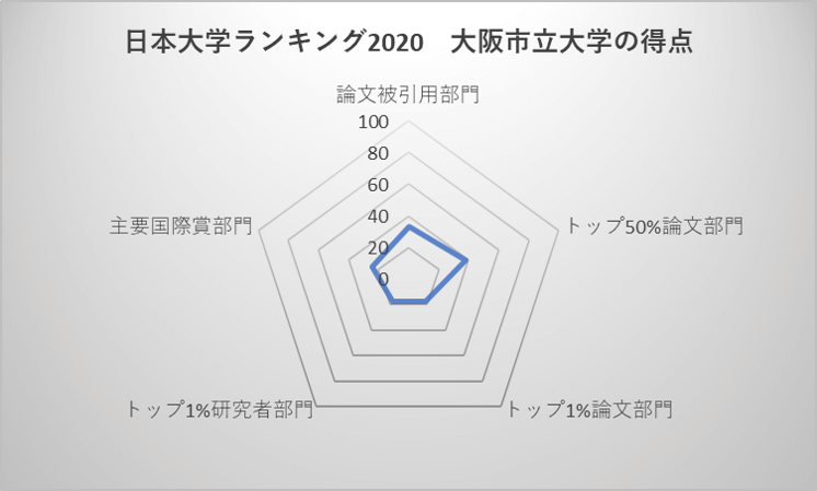 日本大学ランキング2020 大阪市立大学の得点