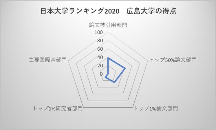 日本大学ランキング2020 広島大学の得点