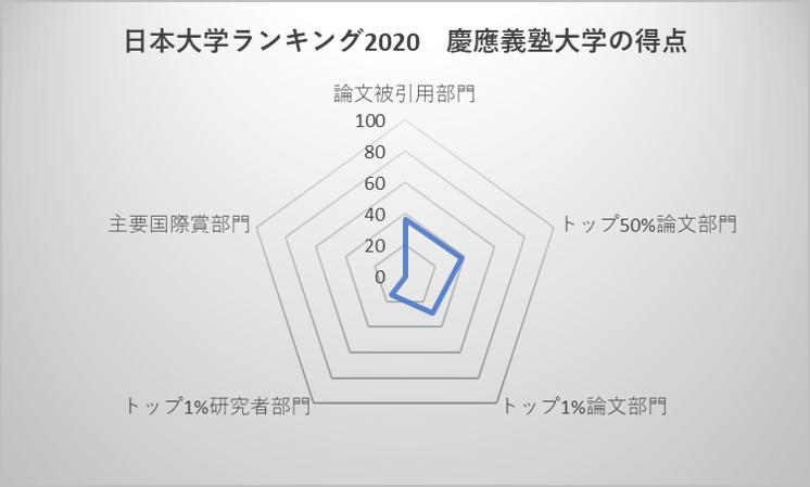日本大学ランキング2020 慶應義塾大学の得点