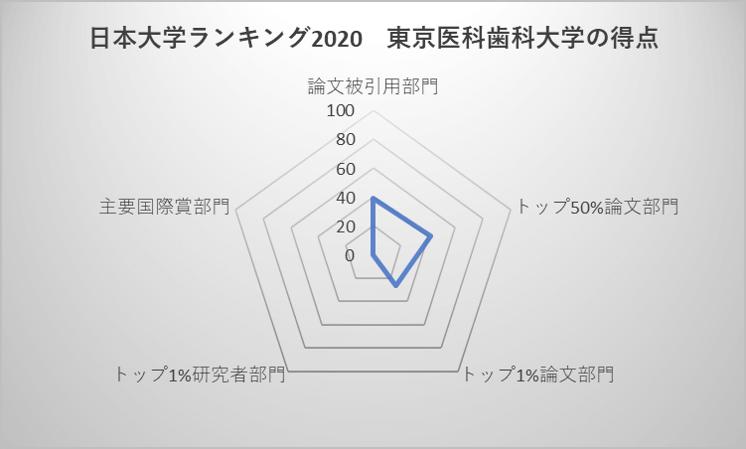 日本大学ランキング2020 東京医科歯科大学の得点