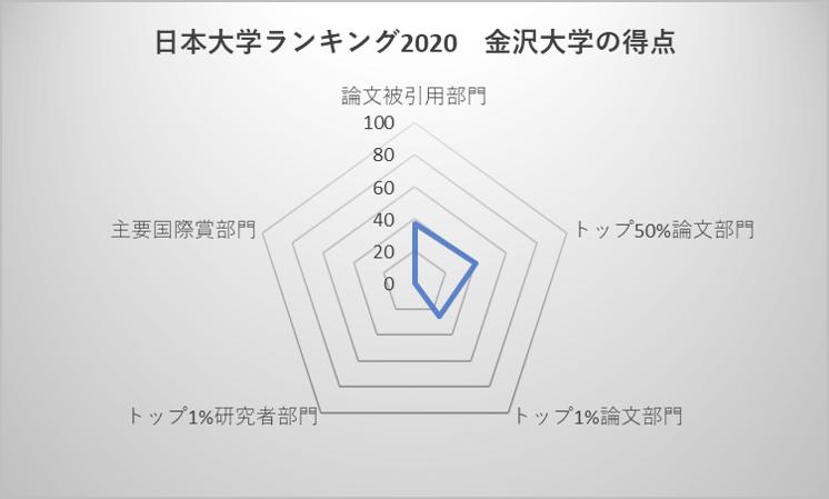 日本大学ランキング2020 金沢大学の得点