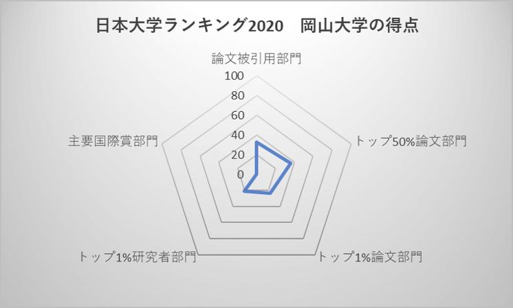 日本大学ランキング2020 岡山大学の得点
