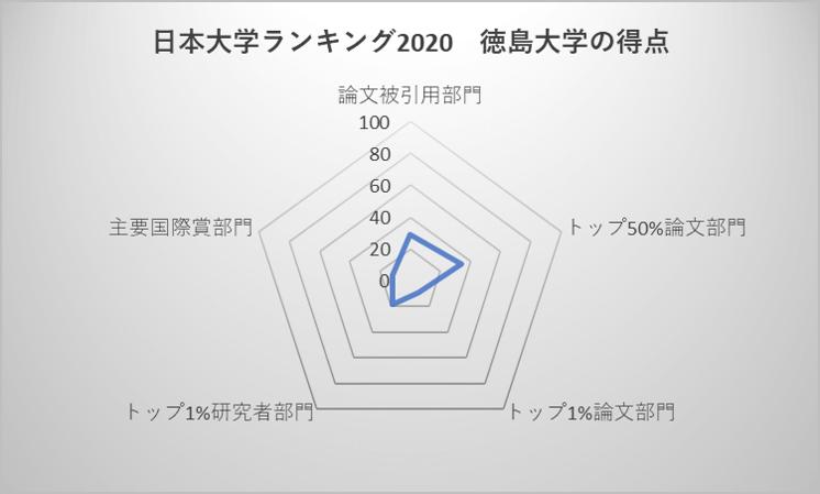 日本大学ランキング2020 徳島大学の得点