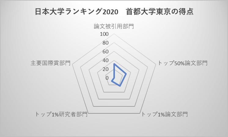 日本大学ランキング2020 首都大学東京の得点