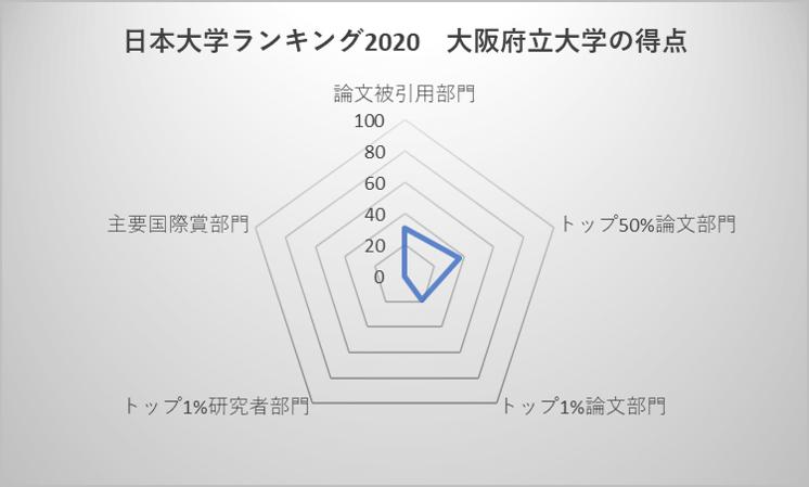 日本大学ランキング2020 大阪府立大学の得点