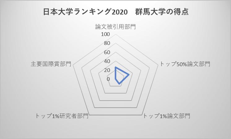 日本大学ランキング2020 群馬大学の得点