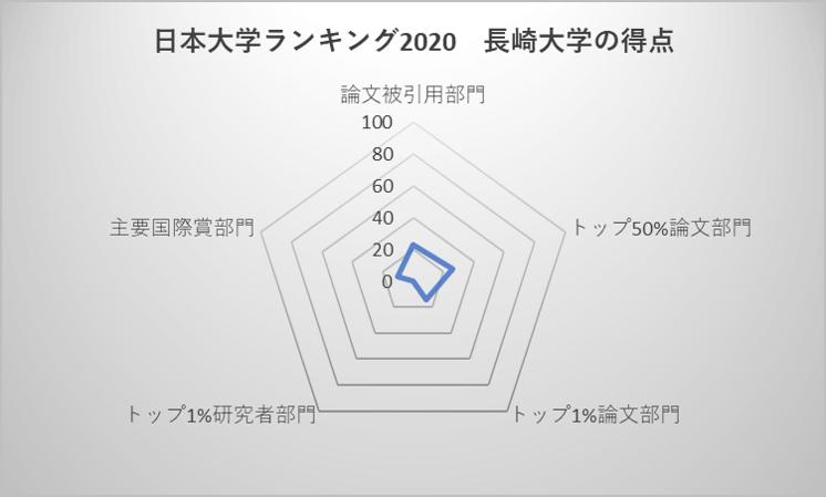 日本大学ランキング2020 長崎大学の得点