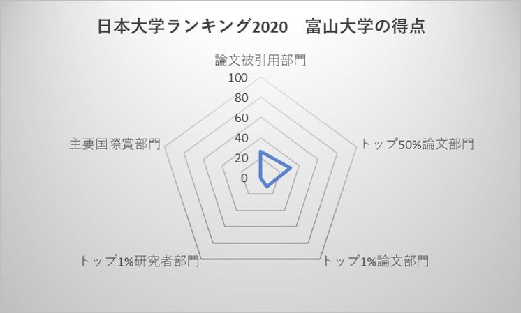 日本大学ランキング2020 富山大学の得点