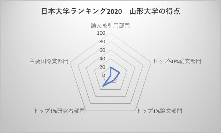 日本大学ランキング2020 山形大学の得点