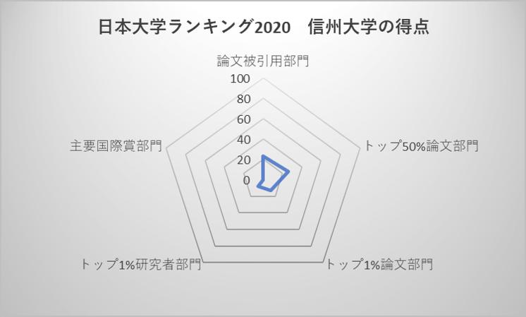 日本大学ランキング2020 信州大学の得点
