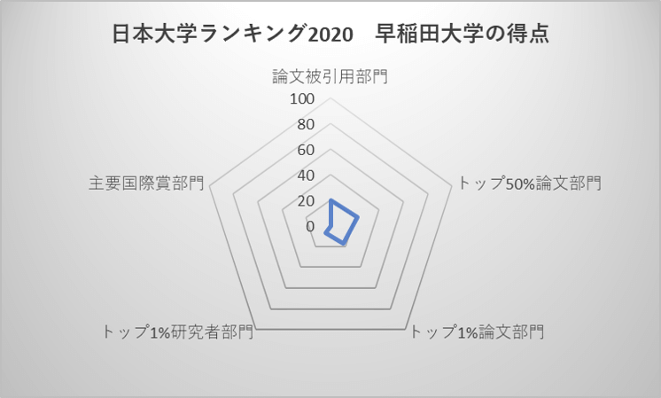 日本大学ランキング2020 早稲田大学の得点