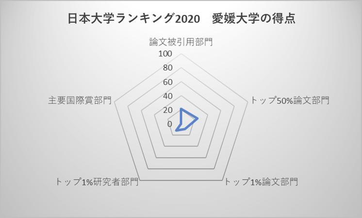 日本大学ランキング2020 愛媛大学の得点